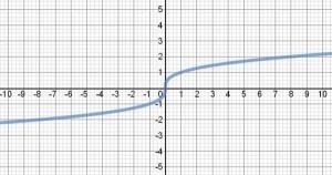 Función raíz cúbica
